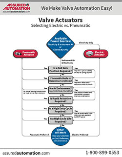 When to Select an Electric or Pneumatic Rotary Actuator with Quarter Turn Valves