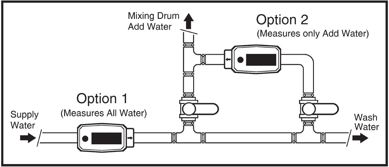 Assured Automation A1 Series Flow Meters Cement Mixing Application Schematic