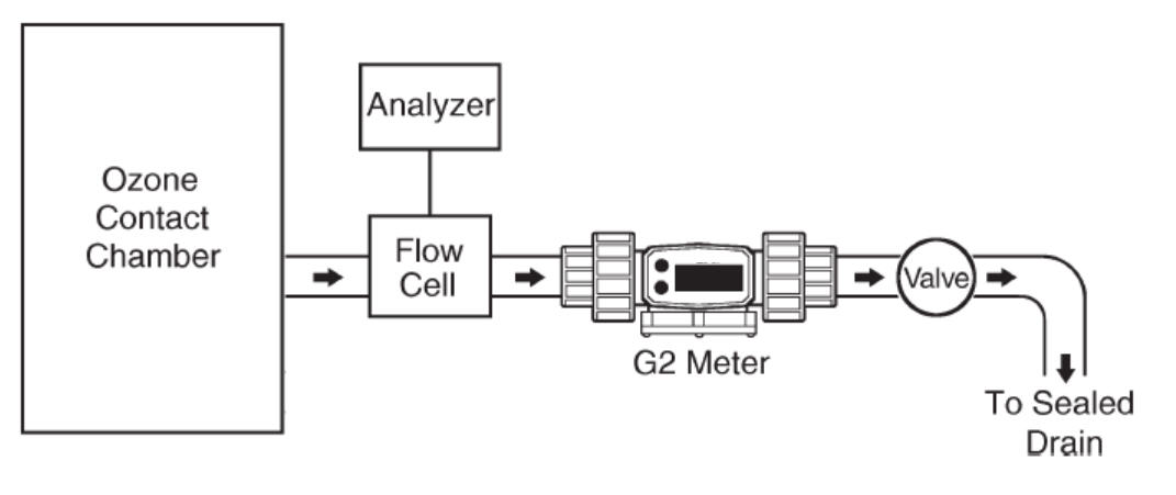 Assured Automation G2 Series Flow Meters Manage Ozone Levels for Water Utilities
