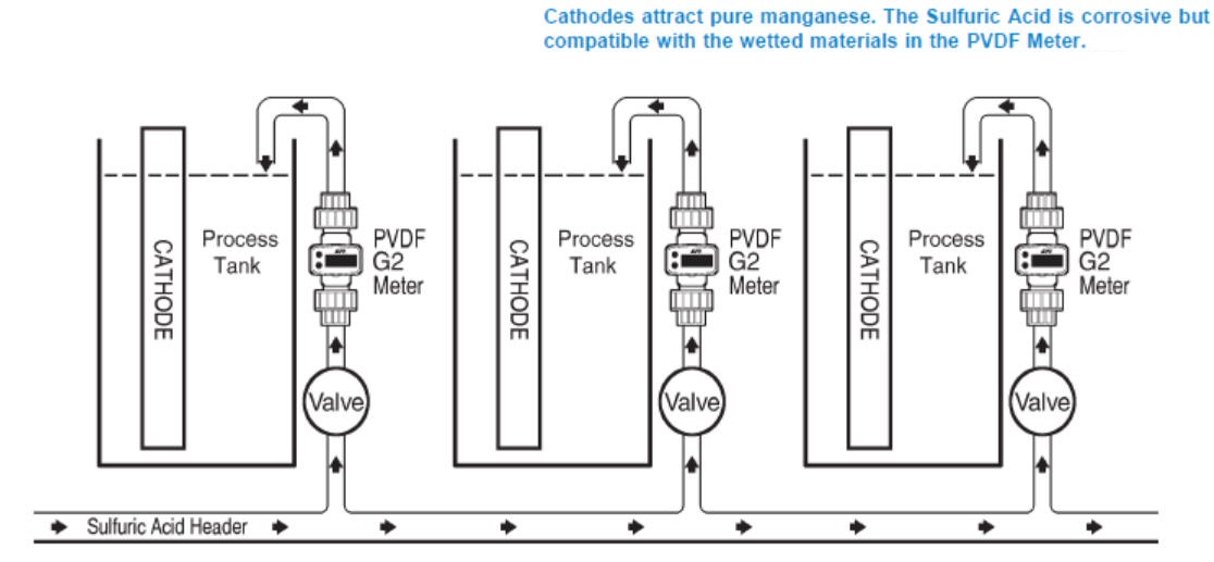 Battery Manufacturers Use Assured Automation G2 Series Flow Meters to Meter Sulfuric Acid