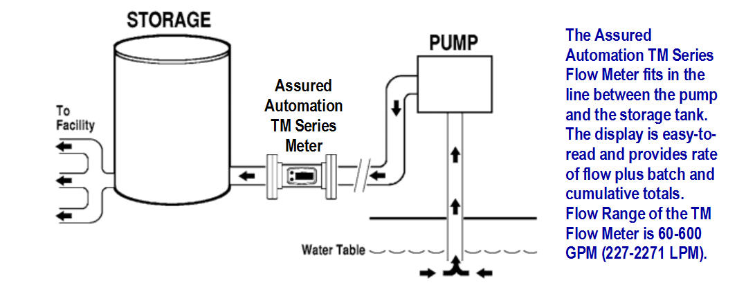 Assured Automation TM Flow Meters Monitor School System Water Usage