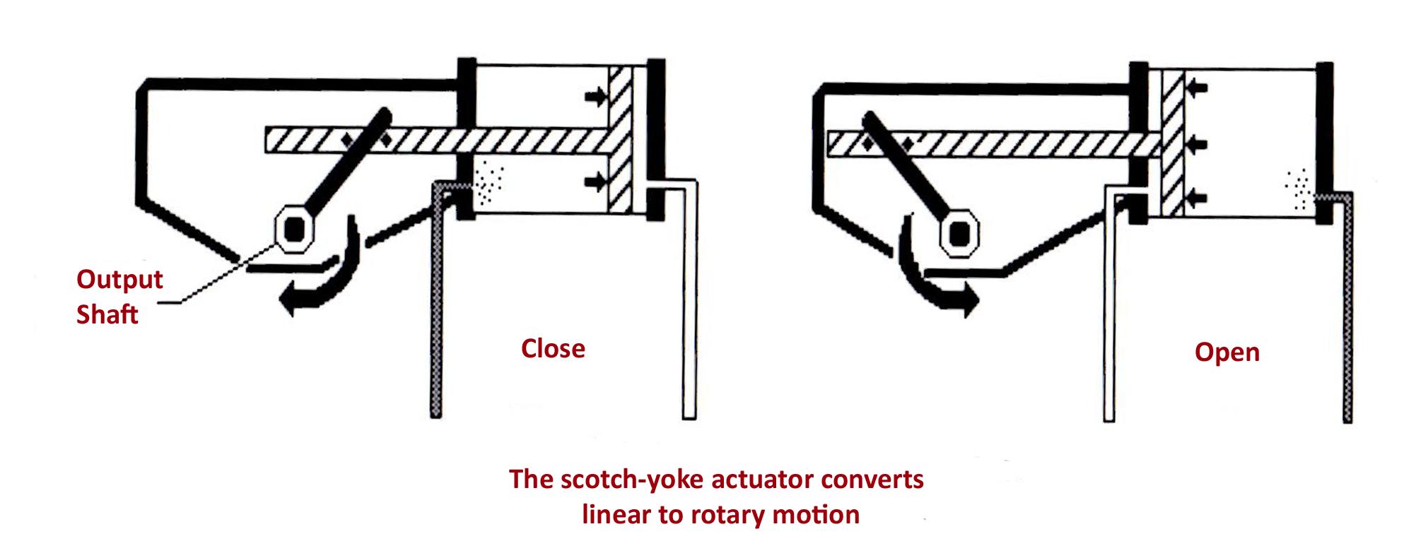 Scotch-Yoke Piston Actuators - Assured Automation