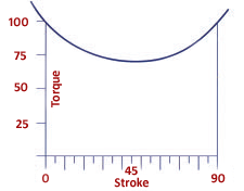 Scotch Yoke torque curve