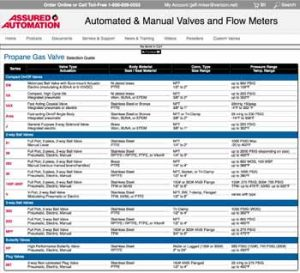 Propane Gas Valves Selection Chart