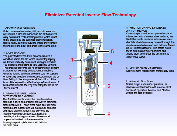 Inverse Flow Technologycopy
