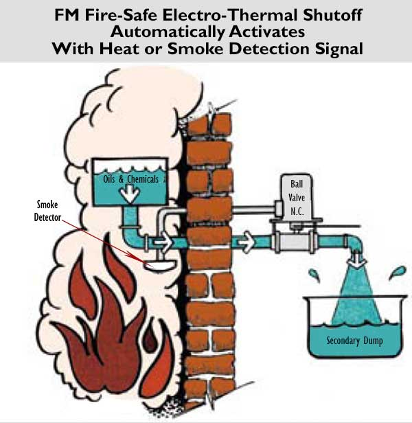FM Fire-Safe Thermal & Electro- Thermal Shutoff Valves with Fusible Links