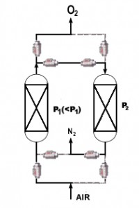 VAs on Oxygen PSA generating system