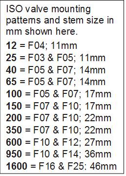 Iso mount chart-1
