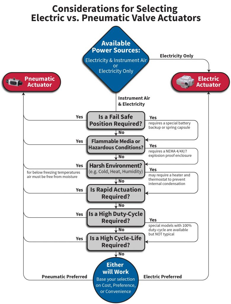 pneumatic rotary actuators or electric actuators decision tree