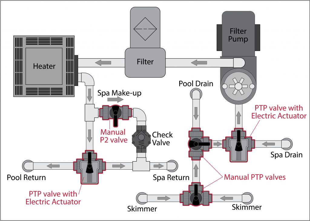Piping System Design When To Use Gate Valves