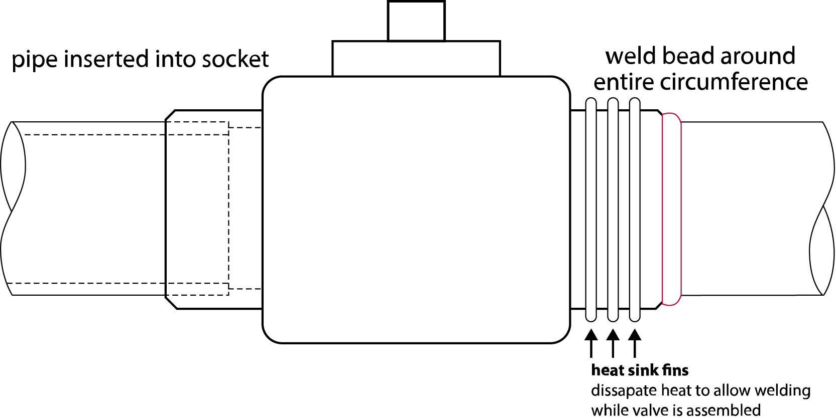 Socket weld assured automation