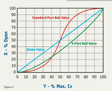 V-Port Ball Valve (rotary) vs. Globe Valve (linear) Flow Curve